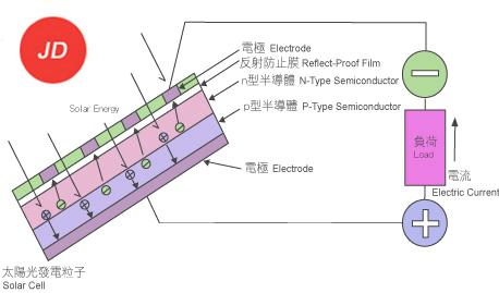 太阳电池构造与发电原理