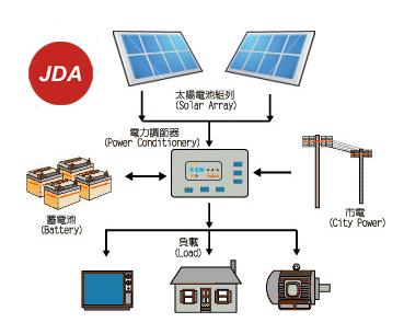 太阳发电原理
